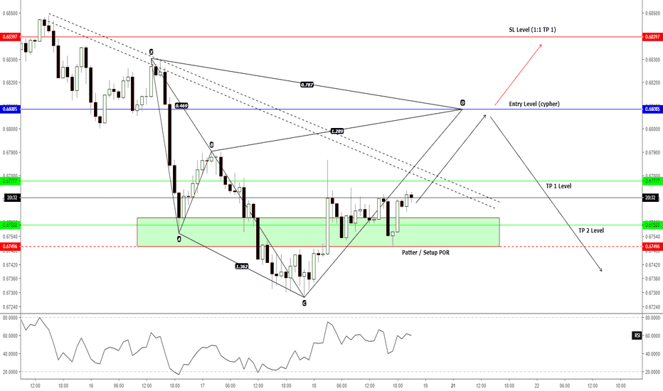 NZDUSD: H1 - Trade opportunity to short/sell if...