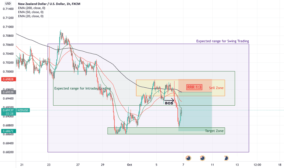 NzdUsd Trading Idea