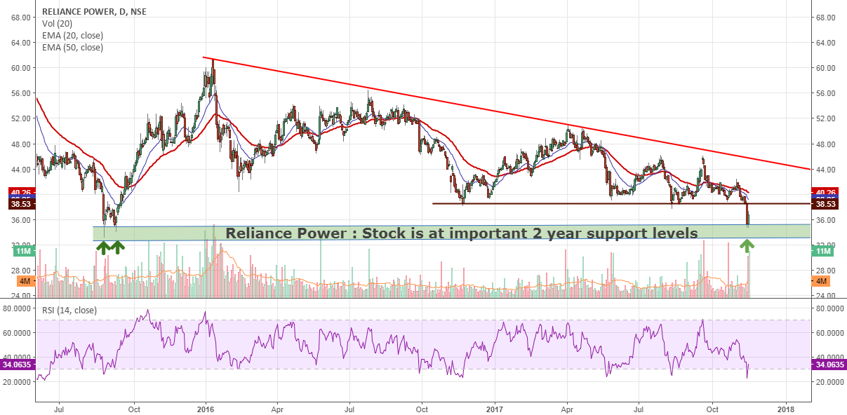 Rpower: At 2 yr support level...if held could be very bullish !!