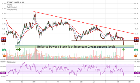 RPOWER: Rpower: At 2 yr support level...if held could be very bullish !!