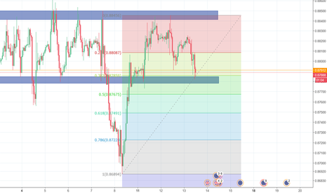 EURGBP: Double bottom on EURGBP potential long position