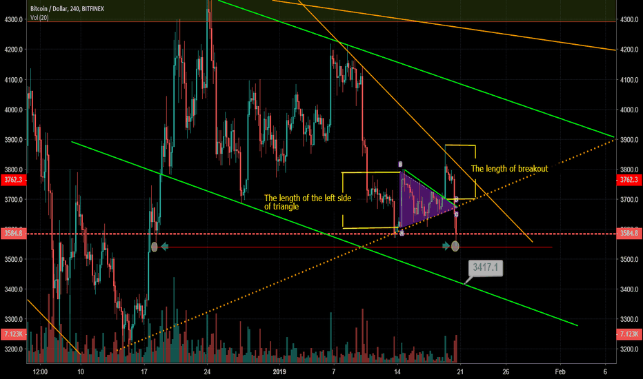 BTCUSD: BTC Swing Trade WATCH