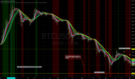 BTCUSD: WAITING FOR A LONG SIGNAL BTC/USD H4. UPDATE