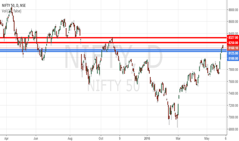 NIFTY: Nifty Gann Cluster Resistance