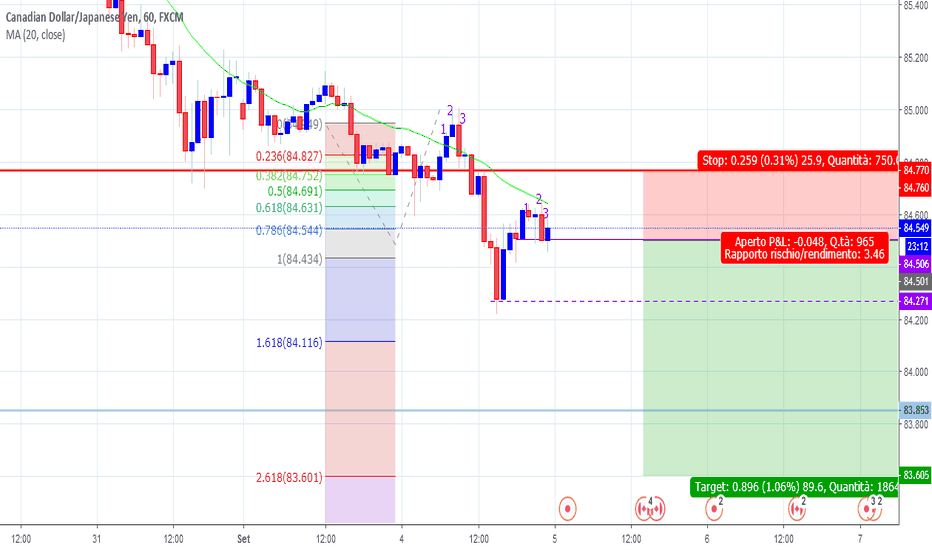 CADJPY: CAD JPY SELL SWING WITH TRIGGER
