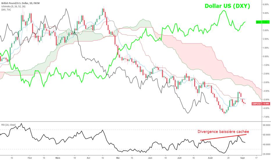 GBPUSD: GBP/USD : une tendance baissière relancée - cible technique 1.27