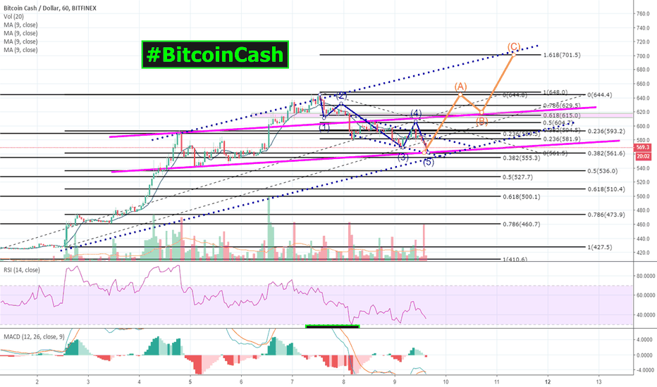BCHUSD: I see 5 Waves down, ALMOST complete 4 #BitcoinCash   $BCH $BCC!