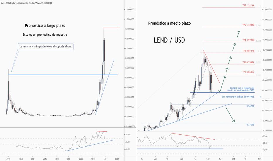 lend btc tradingview)