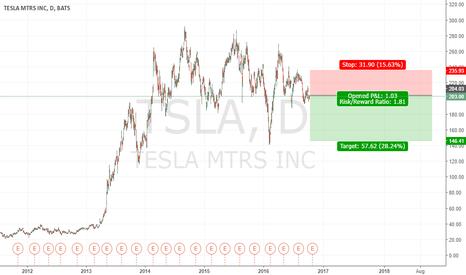 TSLA: Short
