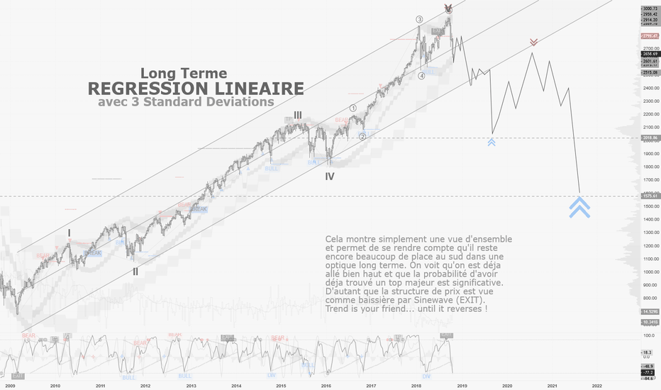 SPX: SPX / 1W : Canal de Regression LT, on a encore de la place !