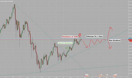 BTCUSD: BTCUSD sideways for 2 days