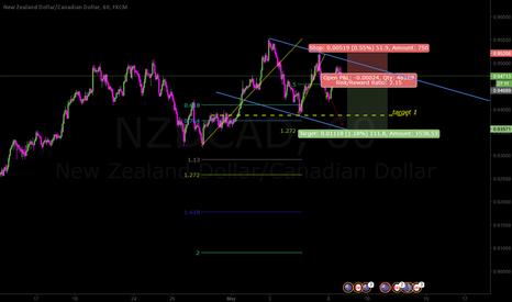 NZDCAD: Wave C as an ending diagonal or impulse
