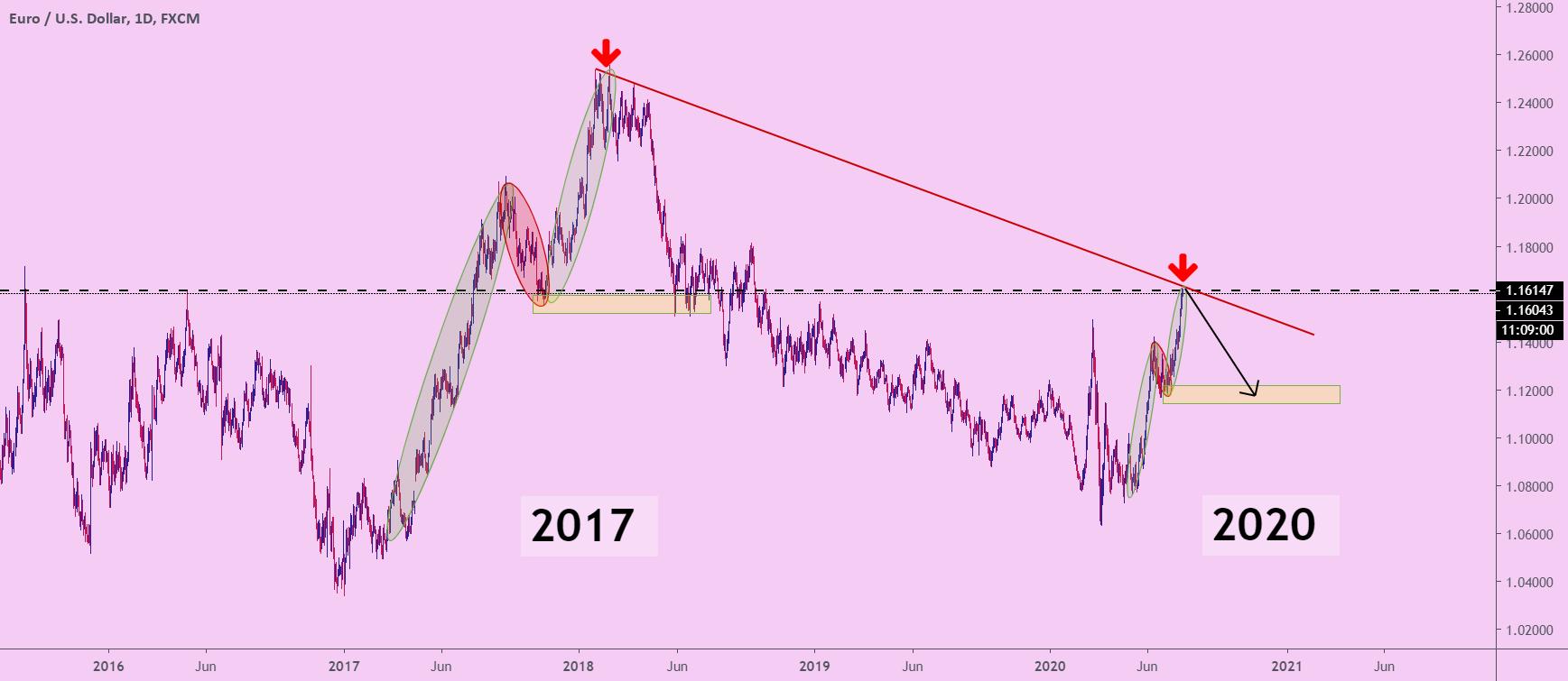 EURUSD-chart