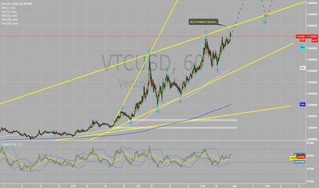VTCUSD: VTC Vertcoin is going vertical !