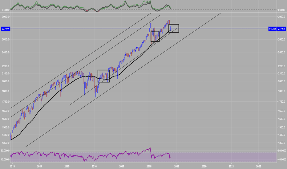 SPX500: SPX500- Another easy view.