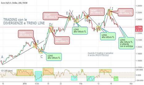 EURUSD: Trading semplice e profittevole: datemi una TREND LINE e il CCI