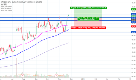 YNDX: YNDX looking to retest nicely