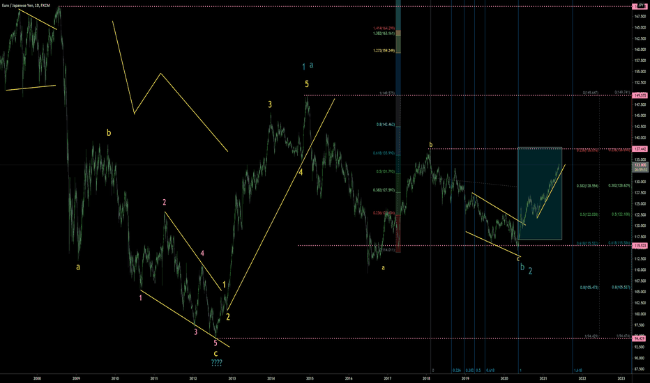 EUR/JPY Daily Elliott Wave Theory Overall Look