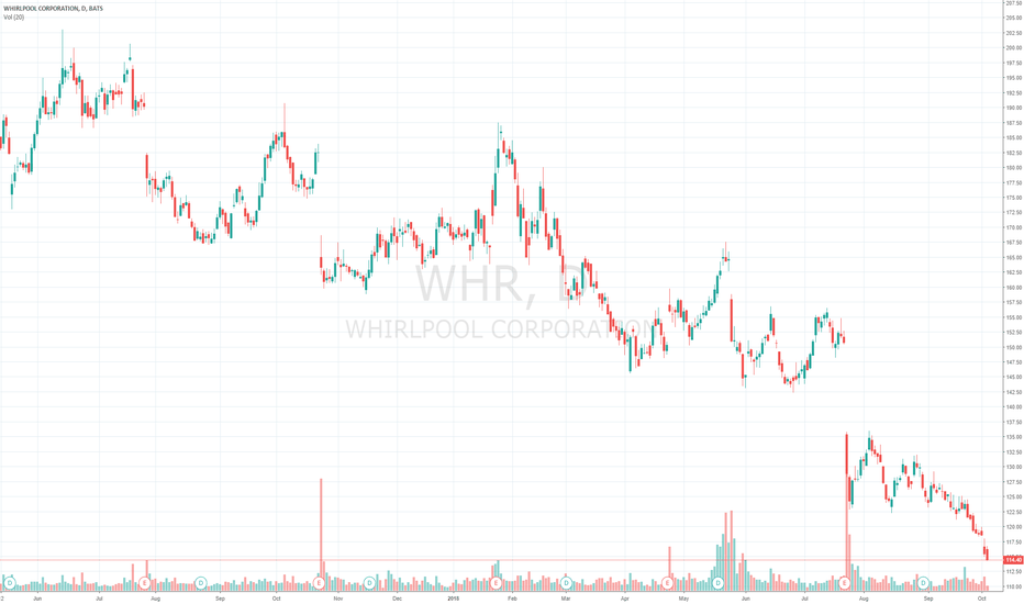 WHR: Whirlpool Corp $WHR Hitting Major Support, Now A Swing Buy Trade