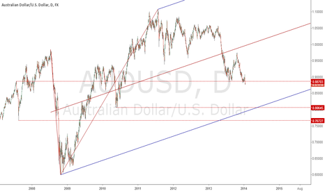 AUDUSD: Long Term for short
