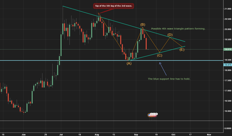 XAGUSD: Silver: Possible long trade set-up evolving