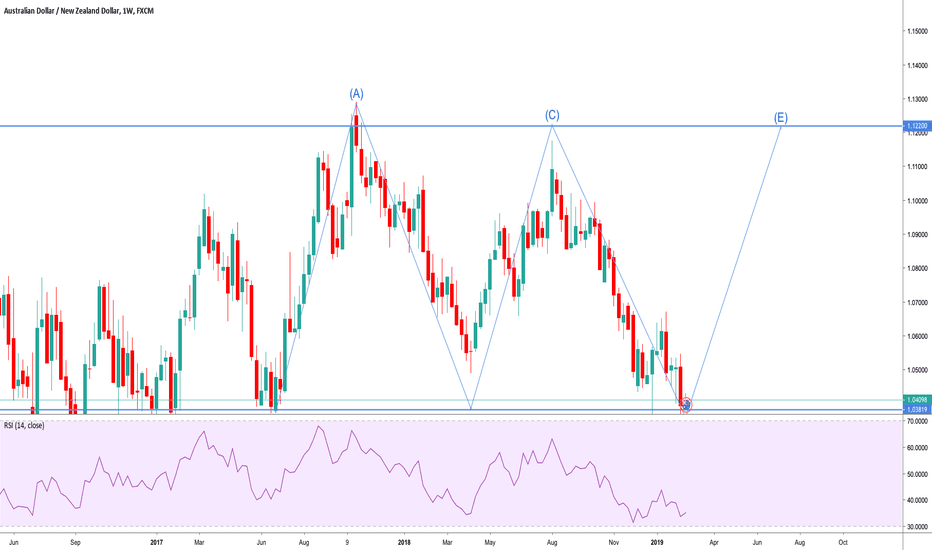 AUDNZD: AUDNZD - Looking to continue weekly range