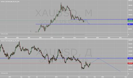 XAUUSD: Коррекция в золоте, перед дальнейшим падением.