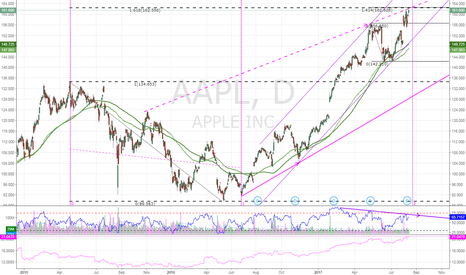 AAPL: $AAPL LT and ST fib extensions