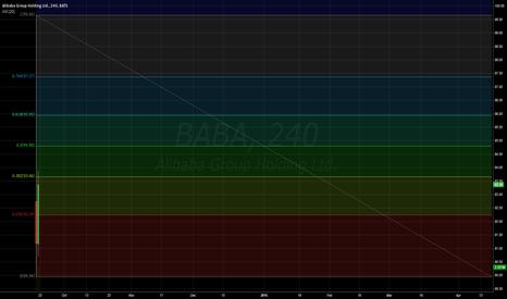 BABA: BABA Fib Chart