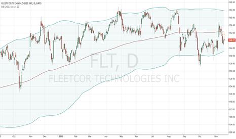 FLT: FLT Bollinger Bands (period=200)