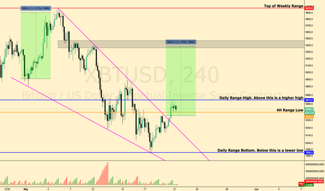 XBTUSD: Wedge Breakout on BTC / USD