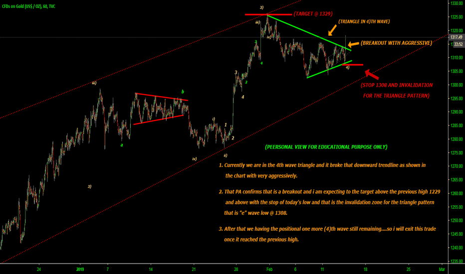 GOLD: 4)TH WAVE TRIANGLE BREAKOUT TARGETABOVE THE PREVIOUS HIGH...