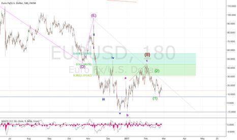 EURUSD: Alternate count to EUR Bull!