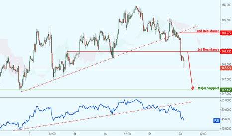GBPJPY: GBPJPY dropped perfectly, potential for further bearish movement
