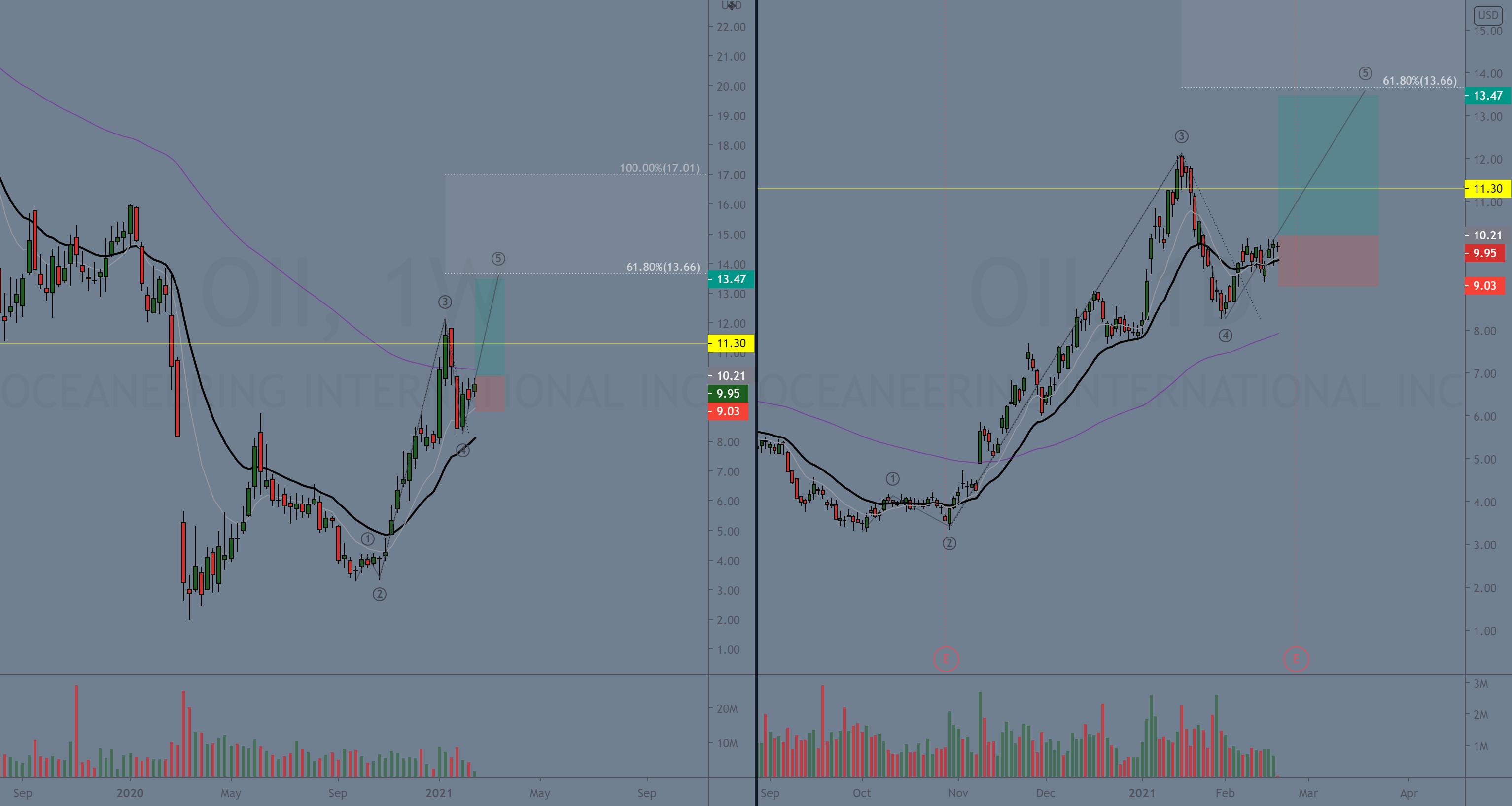 OII - Buy $10.20 Target $11.80