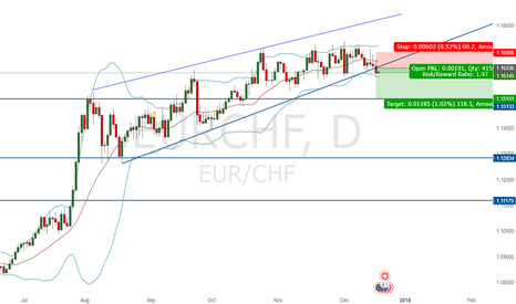 EURCHF: EUR/CHF Rising Wedge Pattern Break SHORT