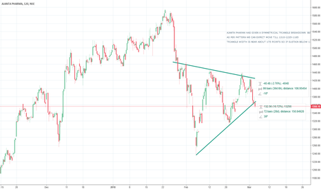 AJANTPHARM: AJANTA PHARMA - SYMMETRICAL TRIANGLE PATTERN