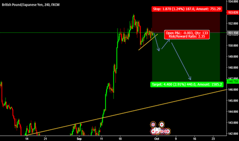 GBPJPY: Sell Entry GBPJPY @ 151.150