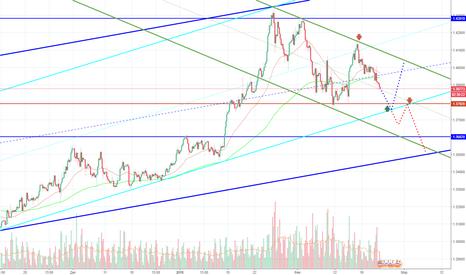 GBPUSD: GBP/USD продолжает падение. Где точка разворота?