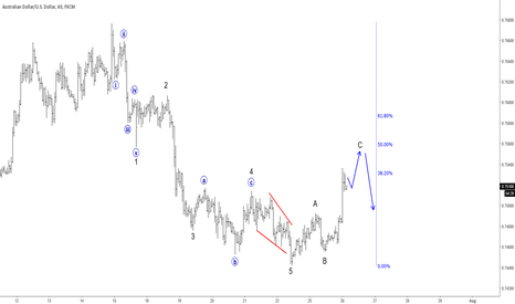 AUDUSD: AUDUSD Update II: Intraday Correction In The Making