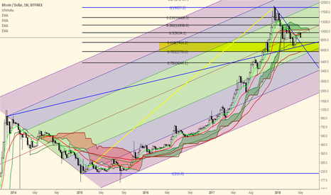 BTCUSD: Bitcoin Bears are back. The weekly 55 EMA... $7400