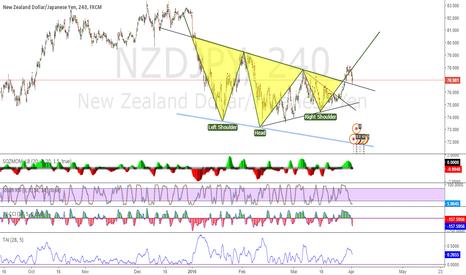 NZDJPY: NZDJPY LONG SHS