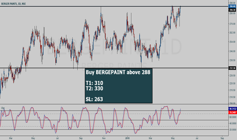 BERGEPAINT: BERGEPAINT buy setup