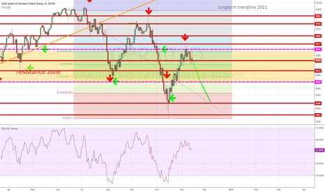 GER30: DAX: GER30 confirmed third lower top ?