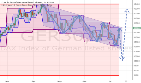 GER30: DAX possible capitulation and mid-term bottom next week