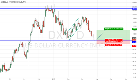 DXY: GOOD TO BUY DOLLAR