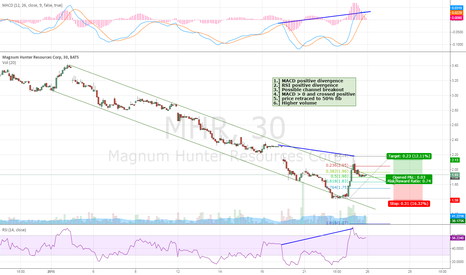 MHR: Higher risk trade that has 6 things in favor of it: Volume, MACD