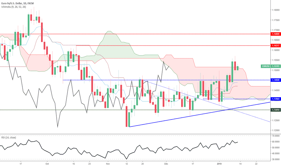 EURUSD: Euro Dollar - Analyse Technique - Vendredi 11/01/2019