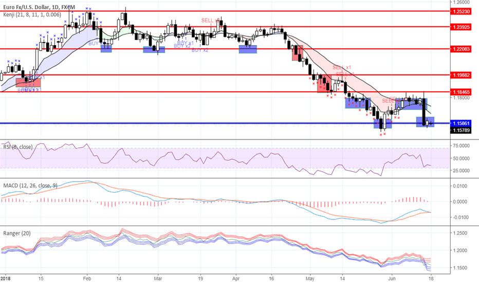 EURUSD: Range trading: Forex as for 06/18/2018