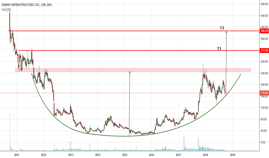RAMKY: Ramky Infra - Good Stock - A potential candidate
